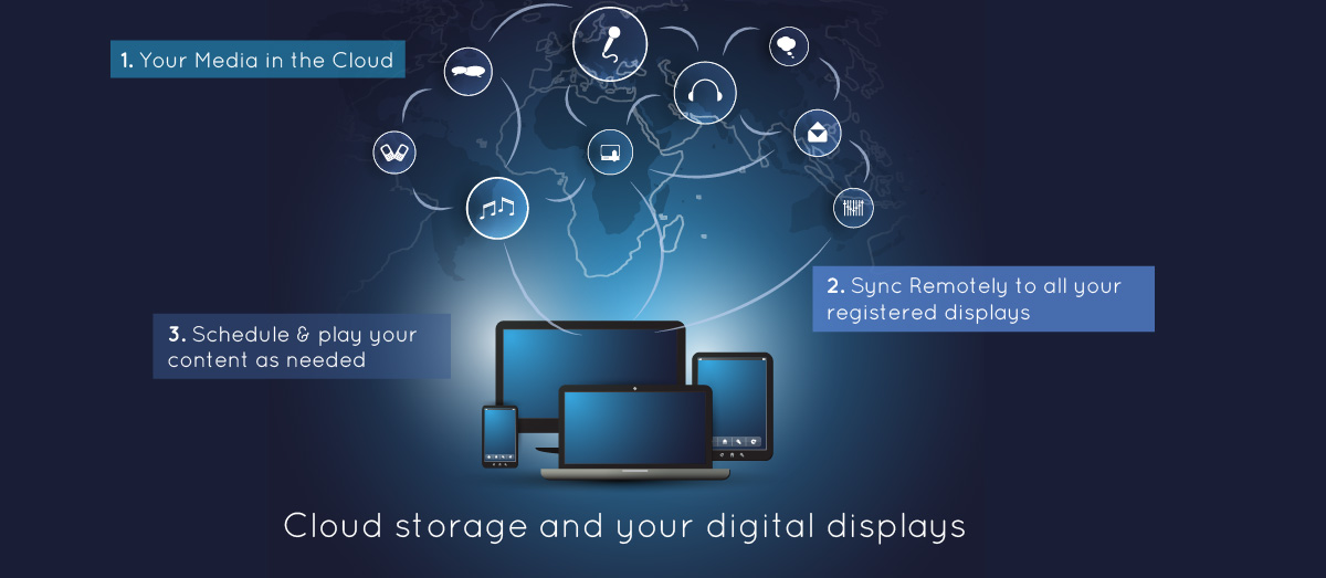 Cloud Digital Displays & Signage System